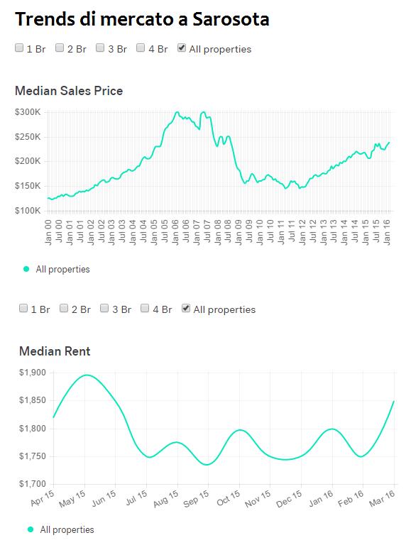 Perché comprare casa negli Stati Uniti?