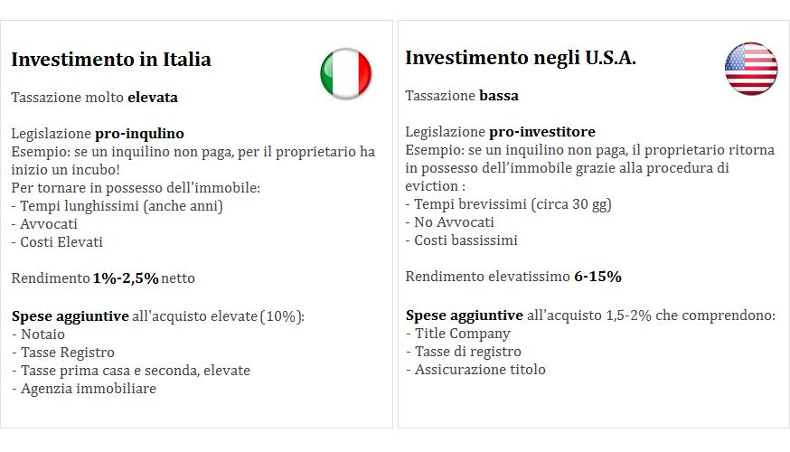 Differenza di investimento tra Italia e Stati Uniti